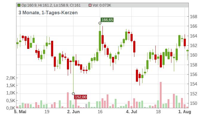 AIR LIQUIDE INH. EO 5,50 Chart