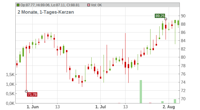 Emerson Electric Co Chart