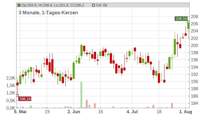 General Dynamics Corp Chart
