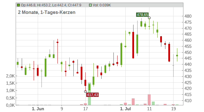 Northrop Grumman Corp Chart