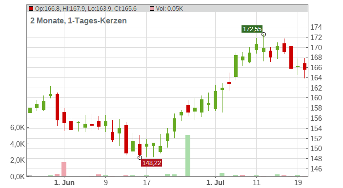 PepsiCo, Inc. Chart