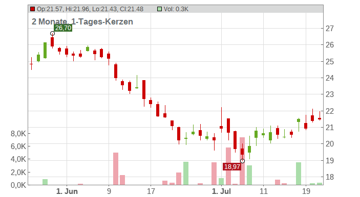 Wienerberger AG Chart
