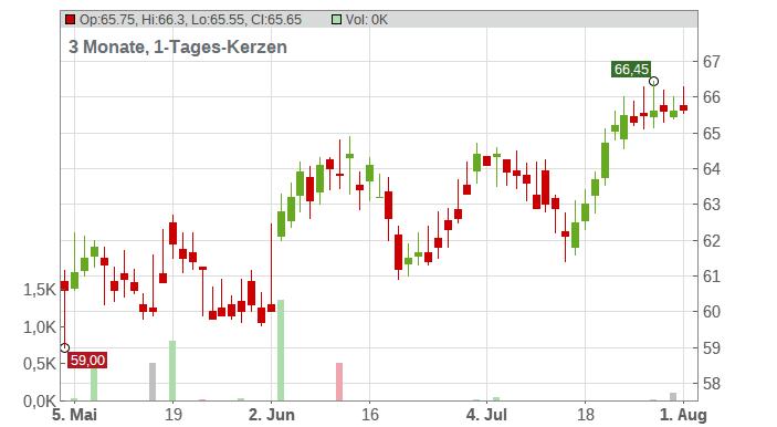 Aflac Chart