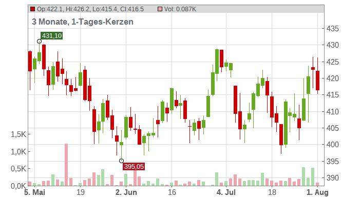 OREAL (L') INH. EO 0,2 Chart