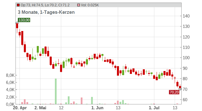 Anglo American Platinum Ltd. Chart