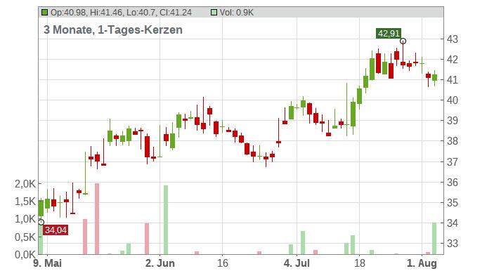 Wells Fargo & Co Chart
