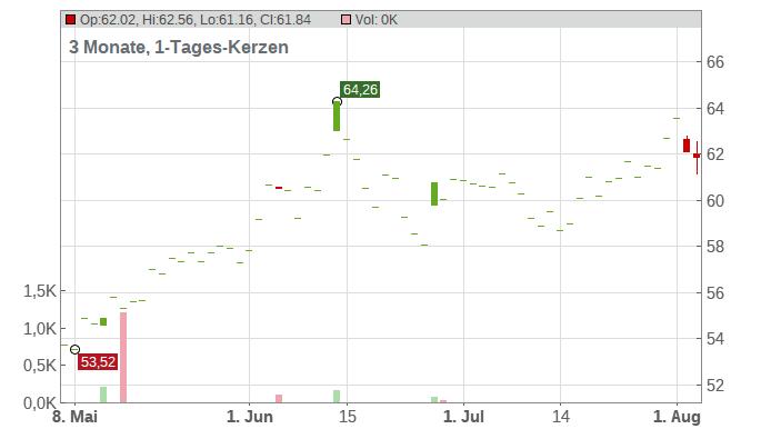 Denso Corp. Chart