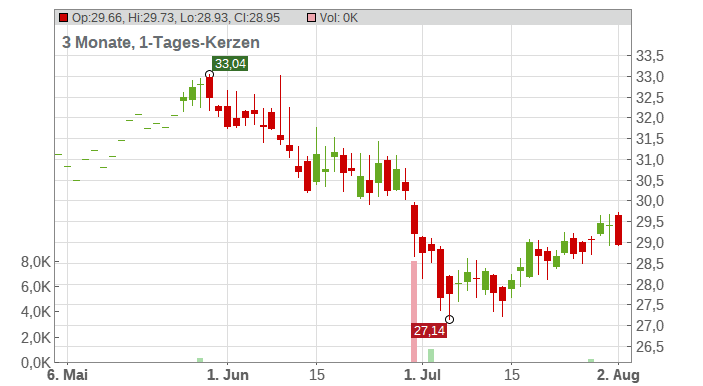 Bouygues S.A. Chart