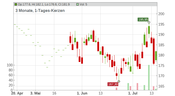 ACCIONA SA INH. EO 1 Chart