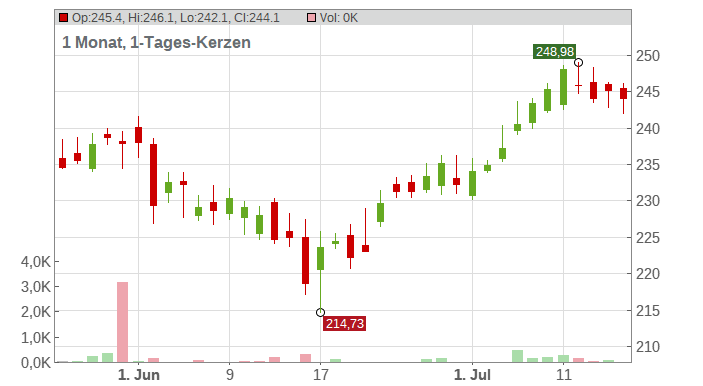 Amgen Inc. Chart