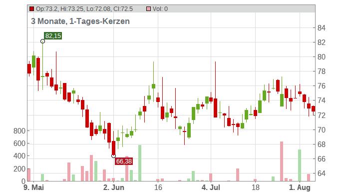 VERBUND AG INH. A Chart