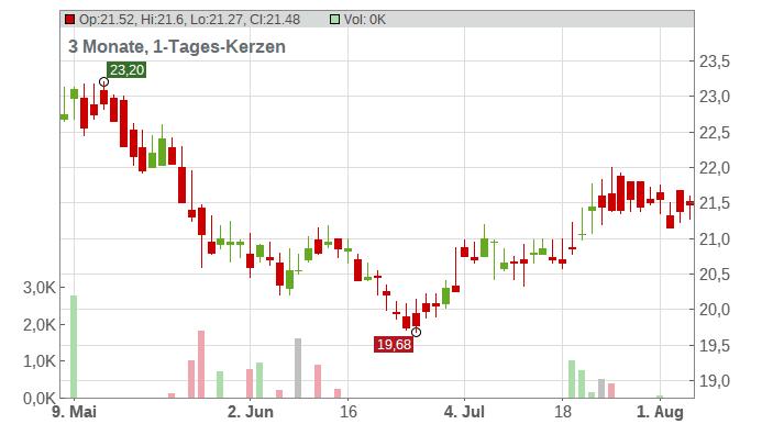 EVN AG Chart