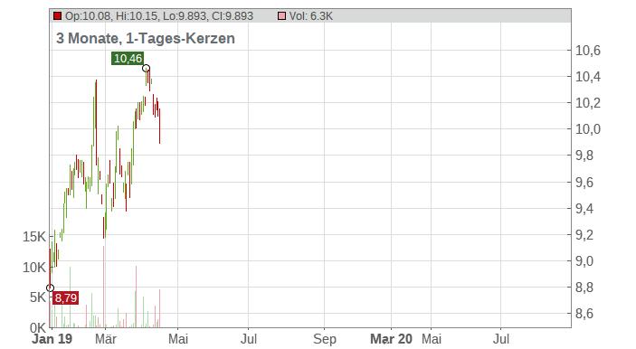Goldcorp Inc Chart