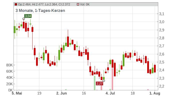 Iamgold Corp. Chart