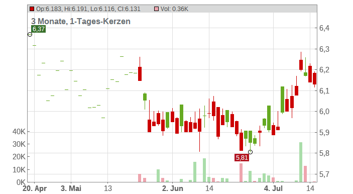 China Mobile Ltd. Chart