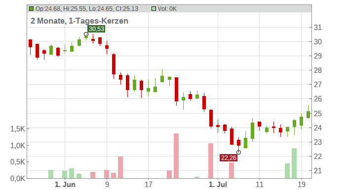 Erste Group Bank AG Chart