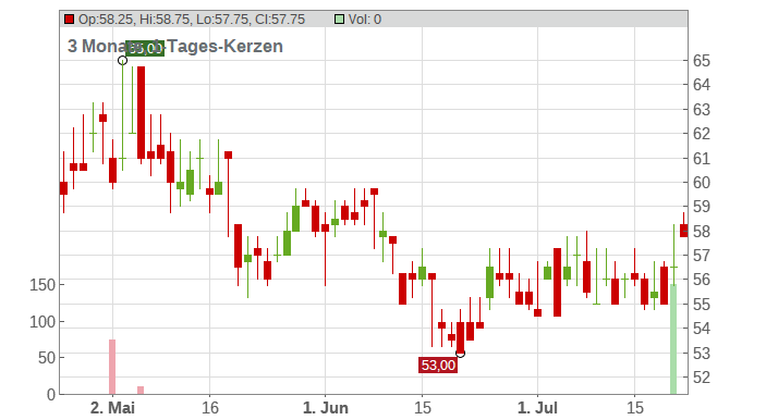 Sealed Air Corporation Chart