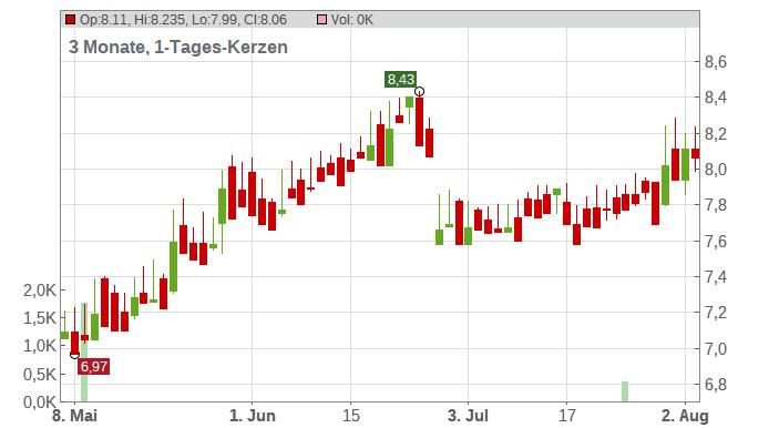 HELLENIC PETR. NAM.EO2,18 Chart