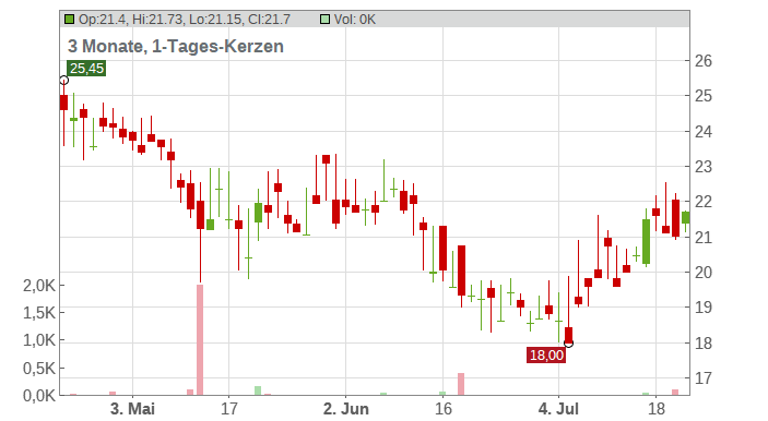 FABASOFT AG Chart