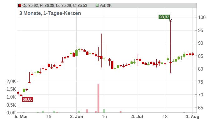 Akamai Technologies Inc. Chart
