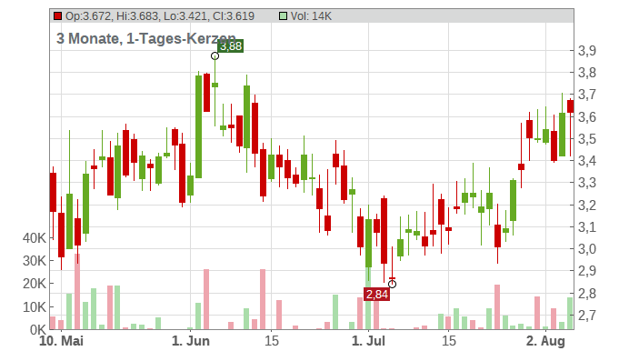 Endeavour Silver Corp Chart