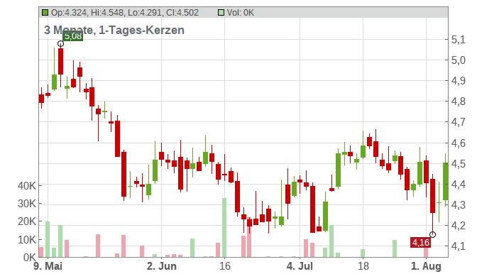 Kinross Gold Corp. Chart