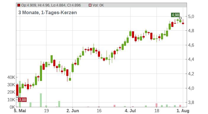 AEGON NV (DEMAT.) EO-12 Chart