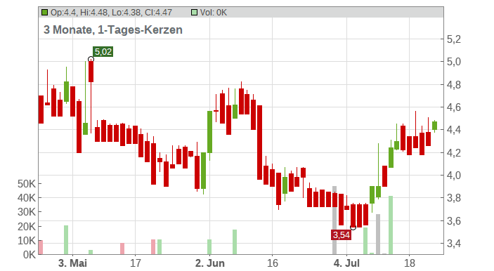 Accentro Real Estate AG Chart