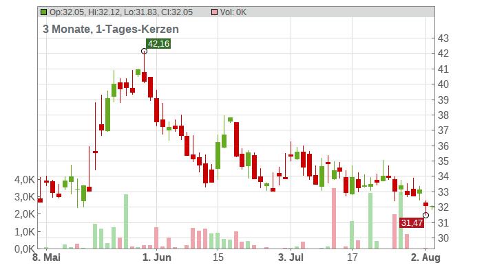 Canadian Solar Inc. Chart