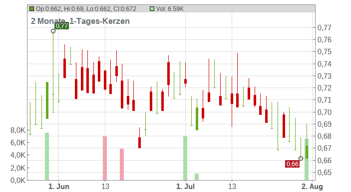 DONGFENG MOTOR GRP H YC 1 Chart
