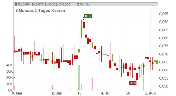 ESPRIT HLDGS HD-,10 Chart