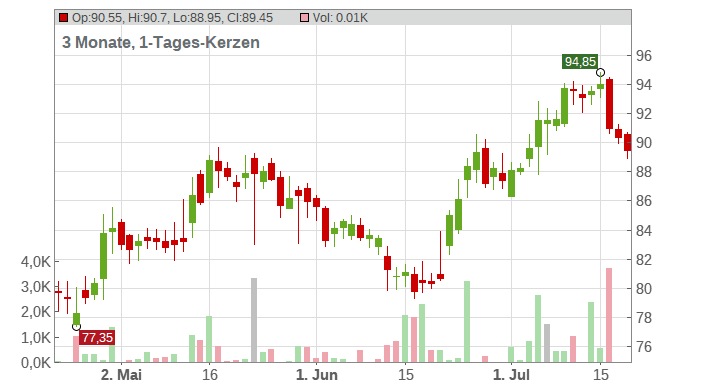 Merck & Co. Inc. Chart