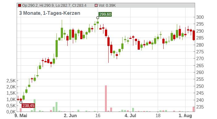 Accenture plc Chart