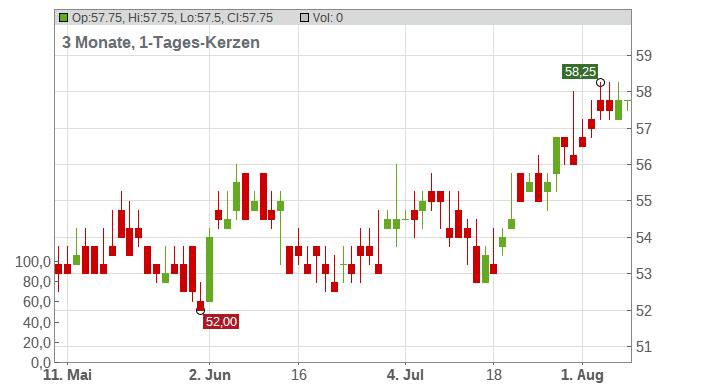 Loews Corp Chart