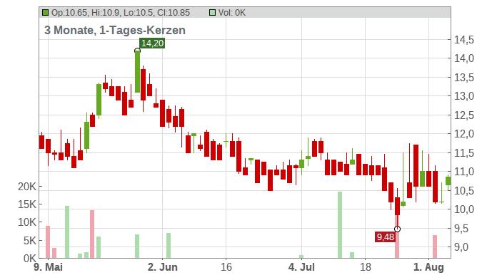 DOCCHECK AG NA O.N. Chart