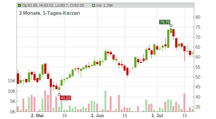 JinkoSolar Holding Co. Ltd. Chart