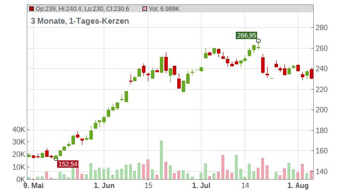 Tesla Inc. Chart