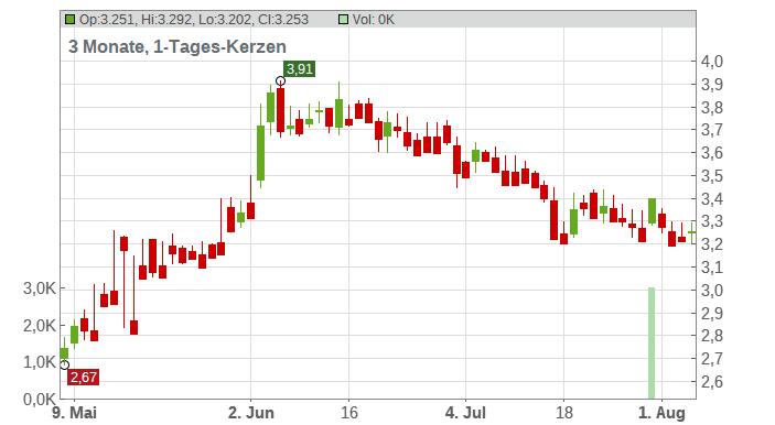 Kandi Technologies Group Inc. Chart