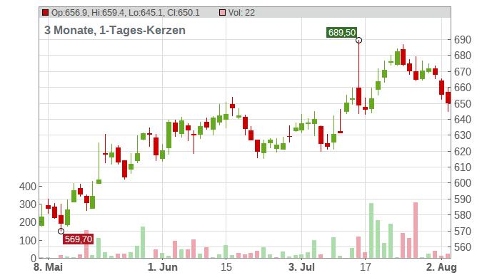 BlackRock Inc. Chart