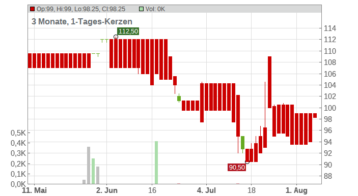 GSW IMMOBILIEN AG Chart