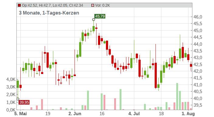 Citigroup Inc. Chart