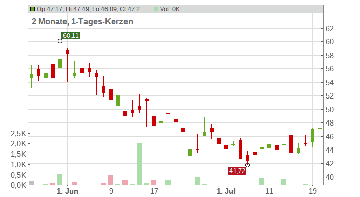 Mosaic Company (The) Chart