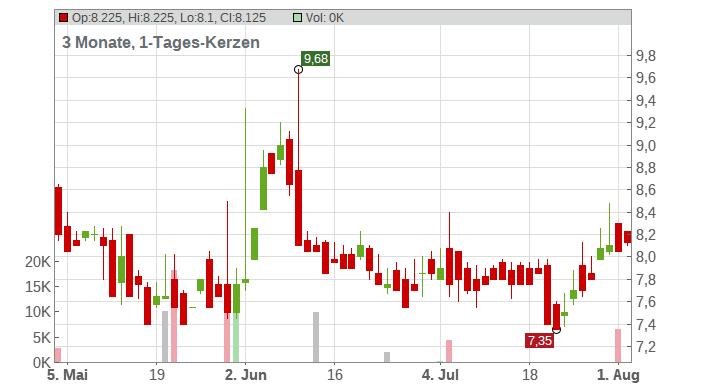 Artnet AG Chart