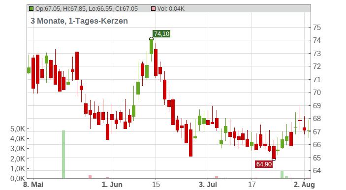 SOLAR AS B DK 100 Chart