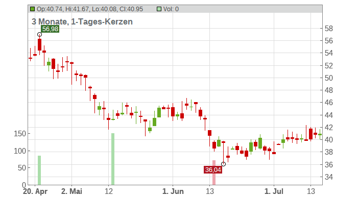 Alaska Air Group Inc. Chart