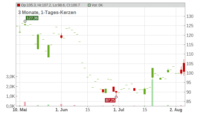 Expedia Group Inc. Chart