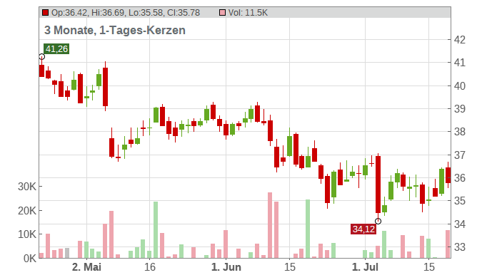 TALANX AG NA O.N. Chart