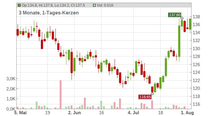 Abbvie Inc. Chart