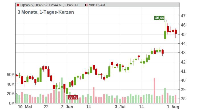 Comcast Corp. New Class A Chart