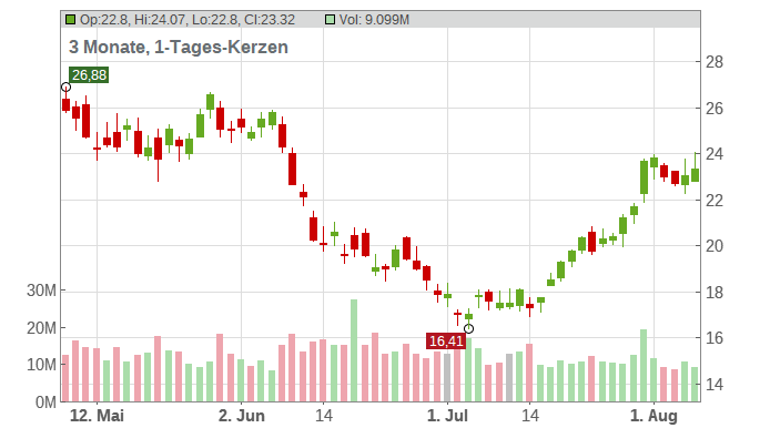 United States Steel Corp Chart